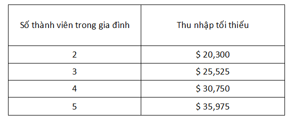 Cứ mỗi một thành viên tăng thêm, sẽ cộng thêm $5,225